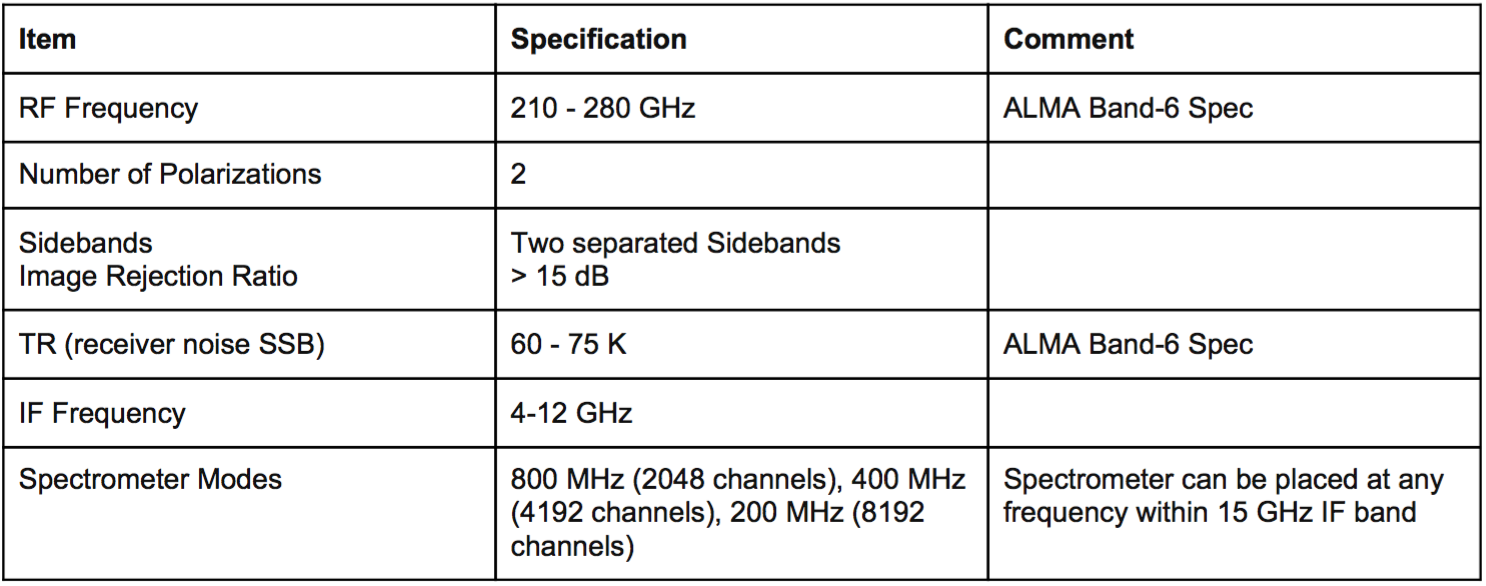 Table 1: MSIP1mm Receiver Specifications.