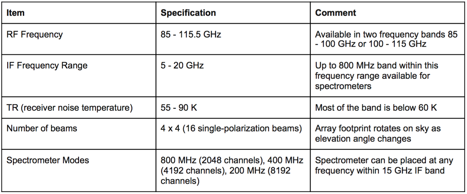 Table 1: Specifications of the SEQUOIA receiver.